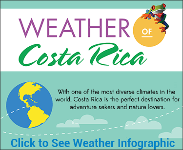 Costa Rica Weather Visual Diagram Preview
