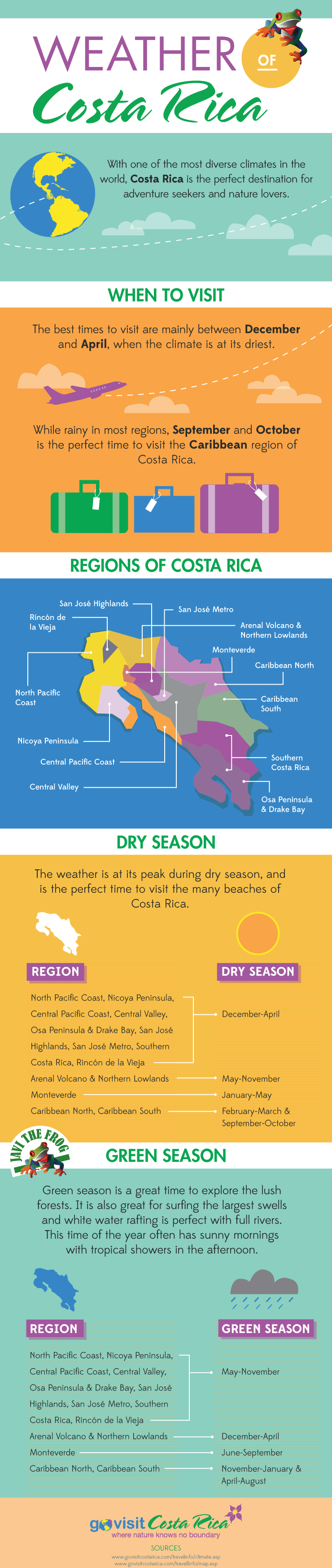 Costa rica weather has two distinct seasons high green for Warm weather vacations in february