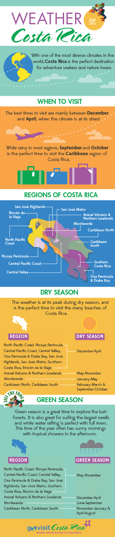 Costa Rica Weather has two distinct seasons: High & Green Season